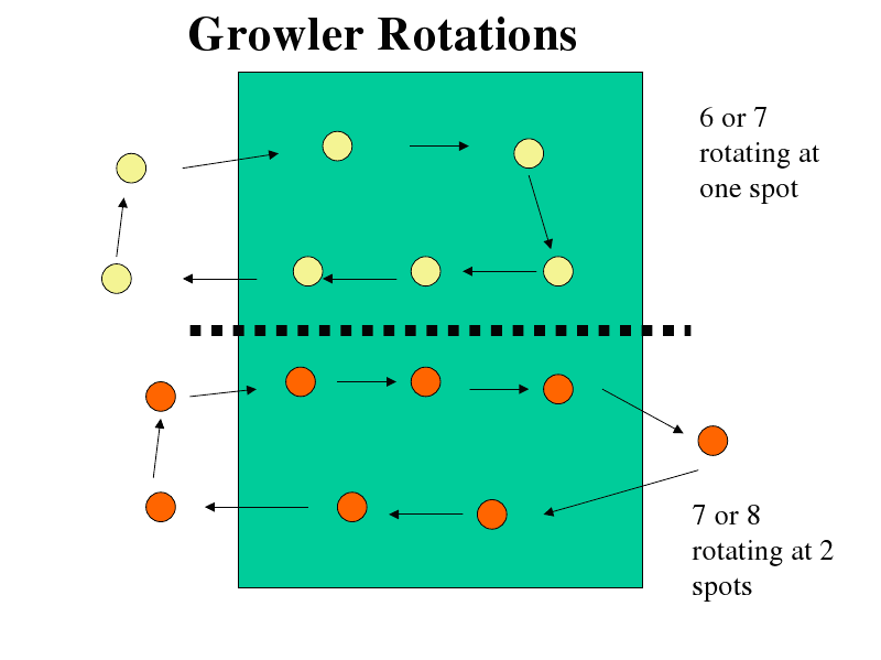 Growler Volleyballs Legal Rotations